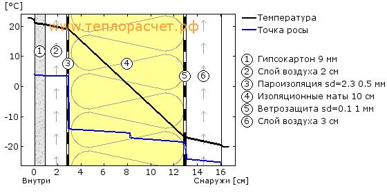 Резервуаров узлы теплоизоляции
