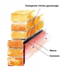 Характеристики плиточного клея юнис плюс