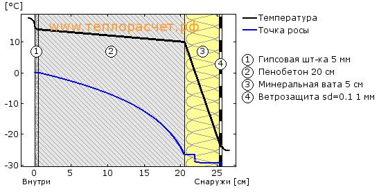 Гидроизоляции колоннам примыкание к