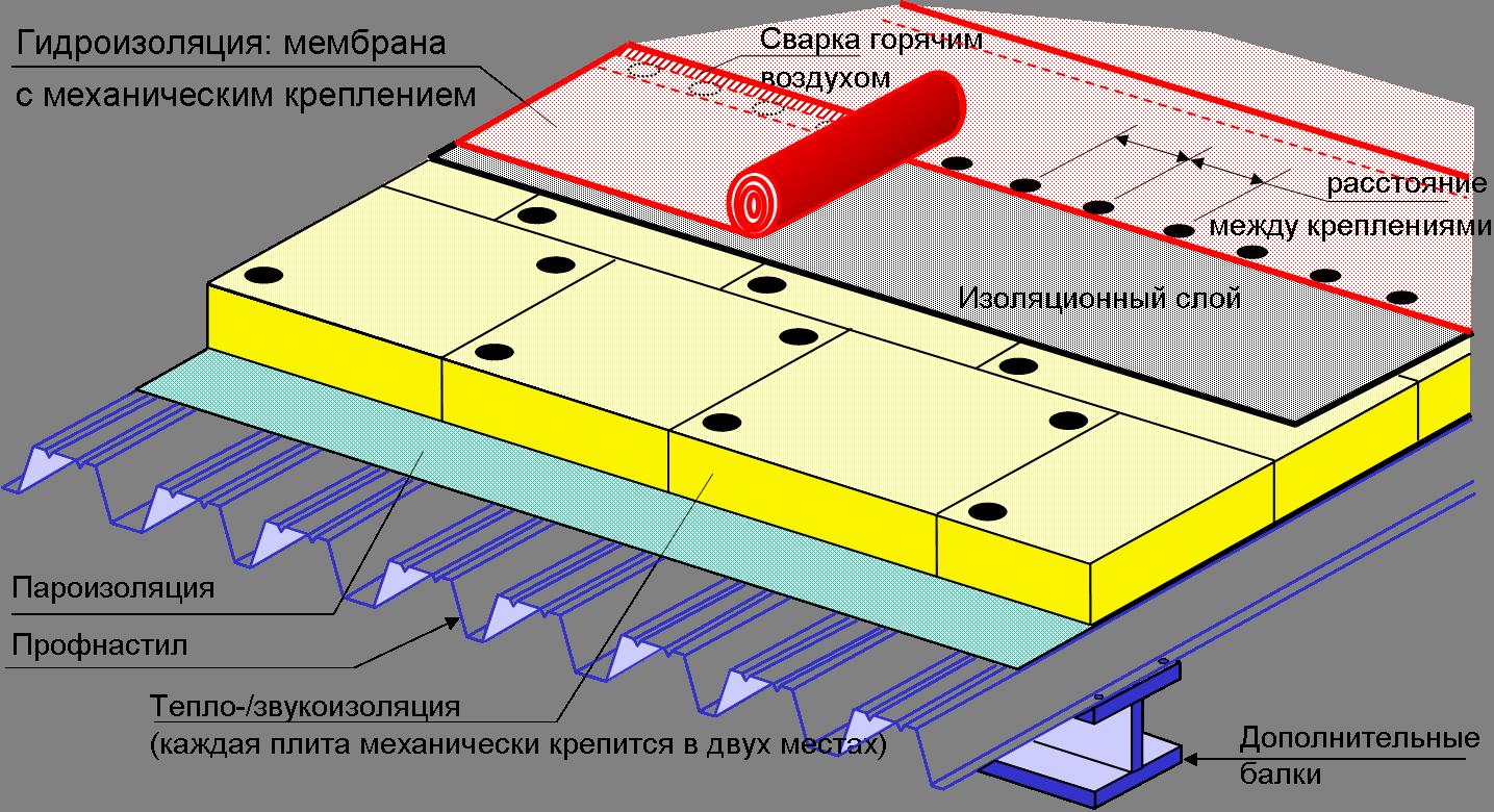 инструкция мембранной установки