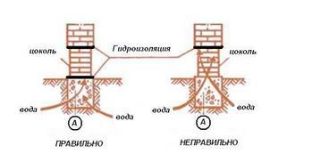 Фундамент и цоколь гидроизоляция мастика прайс-лист