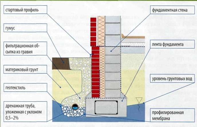 составу узел соединения фундаментаи цокольной стены ниже уровня земли использовать термобелье без