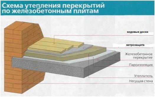 Бетонные плиты перекрытия пола железобетонный забор секционный вес
