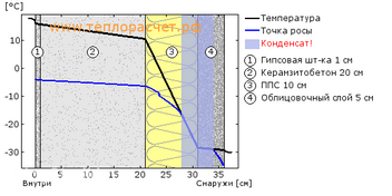 Керамзитобетон для стен пропорции
