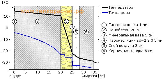Утепление газобетона минватой