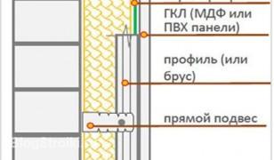 Схема утепления лоджии изнутри..